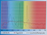 Farbwiedergabe-Lichtsprektrum-Lichtseminar-200